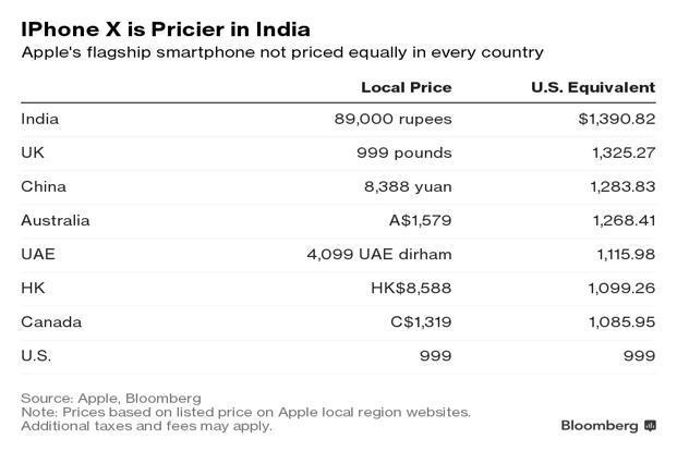 Graphic: Bloomberg