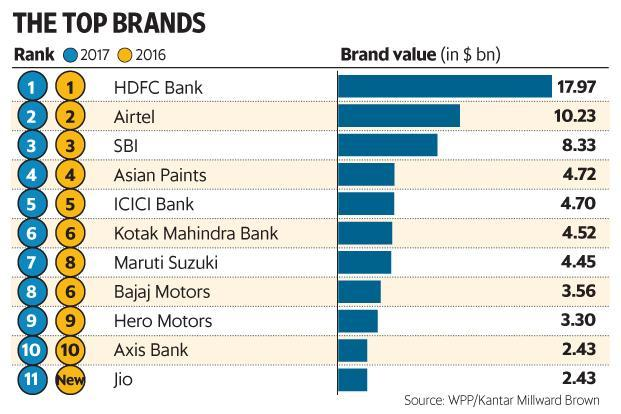 HDFC Bank has retained the top slot for the fourth year in a row. Photo: Graphic/Mint