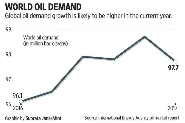 Estimates of global oil demand growth in the current year have been revised up again. Graphic: Subrata Jana/Mint