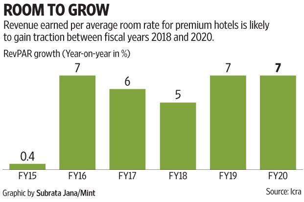 Hotels in the listed domain managed to maintain operating margins by trimming costs. Graphic: Subrata Jana/Mint