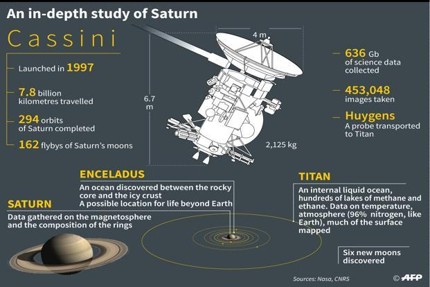 Key data on the US spacecraft Cassini, which has uncovered some of the mysteries of Saturn. Photo: AFP