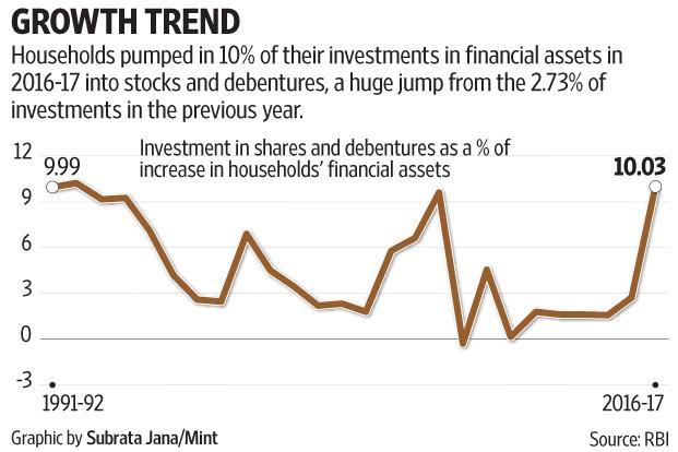 The last time the proportion of shares and debentures in incremental household assets was above 10% was in 1992-93, immediately after the euphoria generated by the opening up of the financial markets. Graphic by Subrata Jana/Mint
