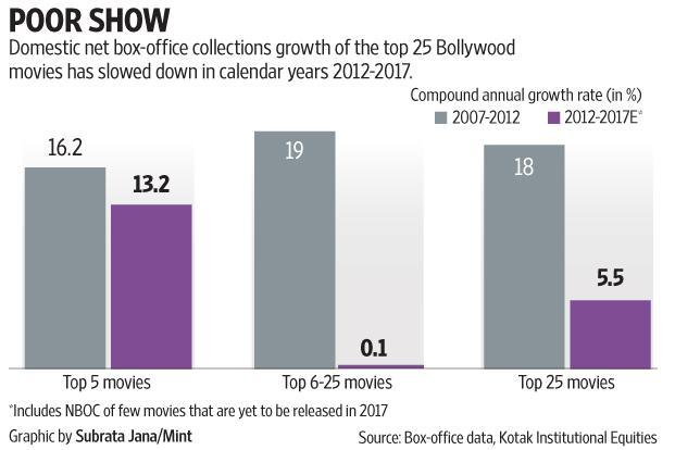 Domestic box-office collections growth of the top 25 Bollywood movies has slowed down in calendar years 2012-2017. Graphic: Mint