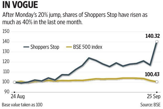 ee7693477a1 The Shoppers Stop stake sale to Amazon will help the offline retailer  garner more revenue from