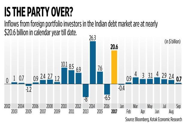 The Indian debt market saw steady inflows from foreign portfolio investors, essentially aided by the dovish stance of global central banks. Graphic: Naveen Kumar Saini/Mint