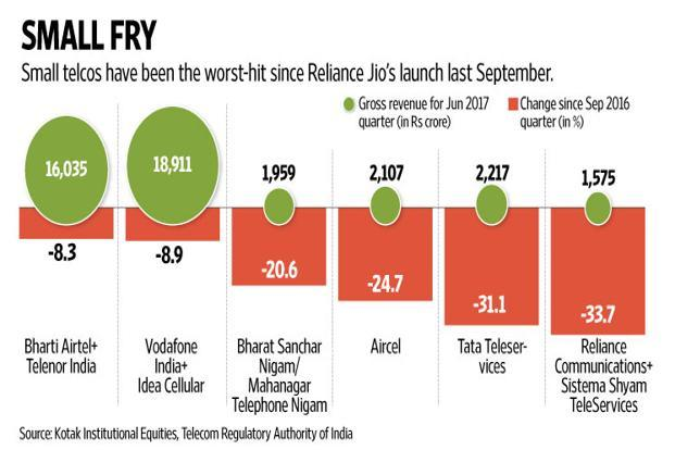 Small telcos are in dire straits. Graphic: Naveen Kumar Saini/Mint