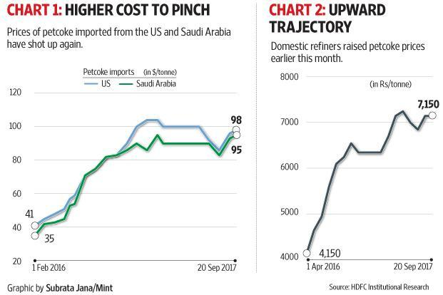 Based on recent price movement and lower availability, some cement analysts expect domestic petcoke prices to harden further. Graphic: Subrata Jana/Mint