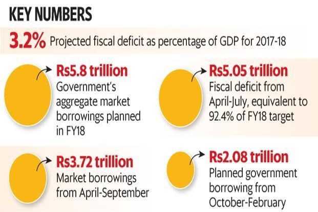 Government sticks to fiscal target, keeps borrowing options through bonds open