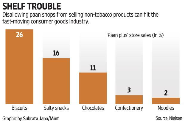 Paan and tobacco stores contribute to 7% of total FMCG sales, according to data shared by Nielsen India, and this channel's sales grew on a par with industry growth.