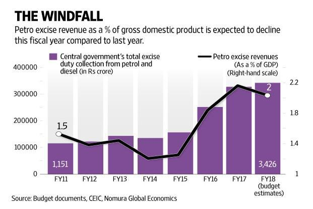 Unless the government reduces its expenditure by the same extent, India's gross fiscal deficit will be adversely affected by the excise duty cut on petrol and diesel. Graphic: Naveen Kumar Saini/Mint