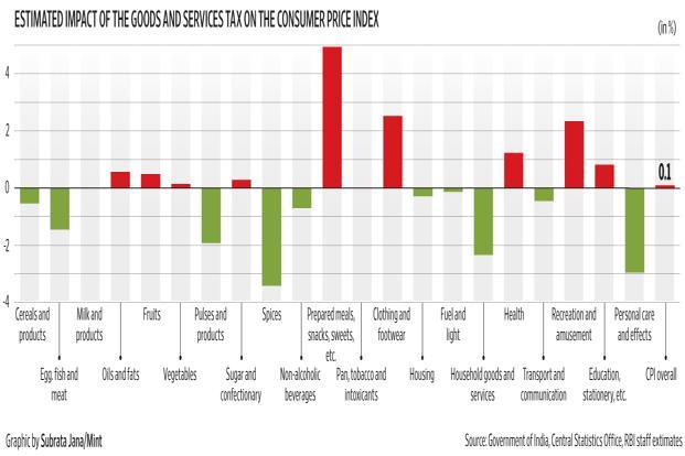 At best, GST will result in a 10 basis points increase in the headline CPI inflation number. Graphic: Mint