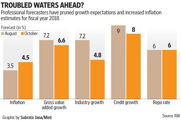 Given that the economic growth slowdown stems from comatose investment demand and the fact that inflation is rearing its head everywhere, future rate cuts are almost out of the window. Graphic: Subrata Jana/Mint