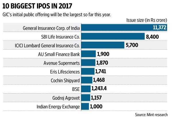 What sahre sold in ipo