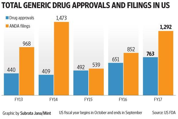 Generic drug approvals in US hit record high in FY17