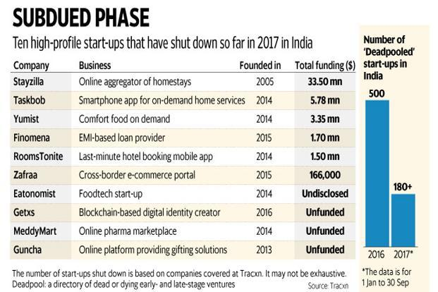 Stayzilla, Taskbob, RoomsTonite, Eatonomist are the prominent start-ups that shutdown in 2017. Graphic: Mint