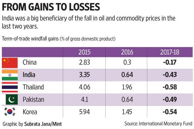 The chart shows the windfall gains that have accrued to selected countries on account of lower commodity prices in 2015 and 2016. Graphic: Subrata Jana/Mint