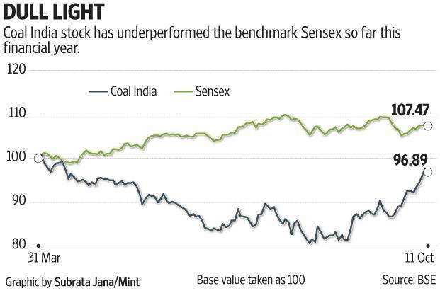Coal India stock did not react too much to the wage hike announcement, which came after market hours on Tuesday. Graphic: Subrata Jana/Mint
