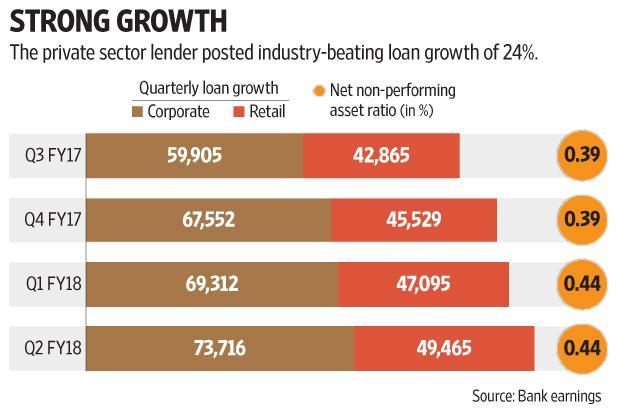 IndusInd Bank saw a record quarter in terms of disbursement in commercial vehicle loans, the bedrock of its consumer finance segment. Graphic: Subrata Jana/Mint