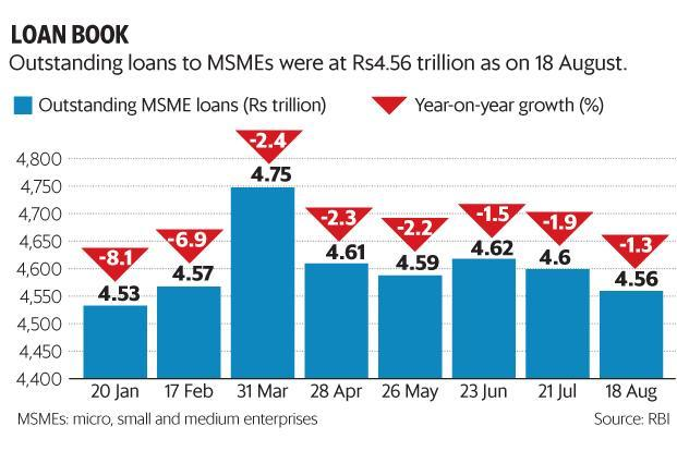 MSME loans have been de-growing for the past few months as the sector faced issues owing to demonetisation and later the transition to GST. Graphic: Paras Jain/Mint