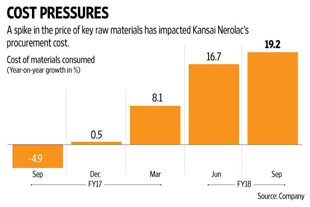 Cost of materials consumed increased by around 19% year-on-year in Q2. Graphic: Naveen Kumar Saini/Mint