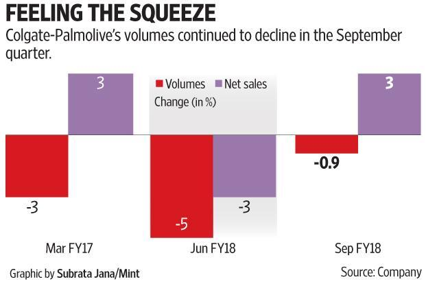 Colgate Palmolive declines by almost 3 per cent on weak results