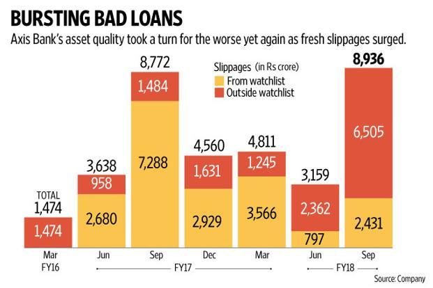 Had Axis Bank not seen a rebound in its corporate loan growth to 10% and an overall loan growth of 16%, the metrics would have been optically worse. Graphic: Naveen Kumar Saini/Mint