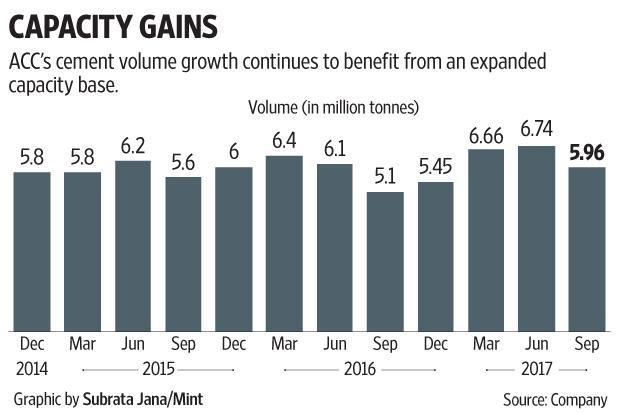 Realizations got a boost from the sale of premium products—ACC Suraksha and ACC High Performance Cement—launched earlier in the year. Graphic: Subrata Jana/Mint