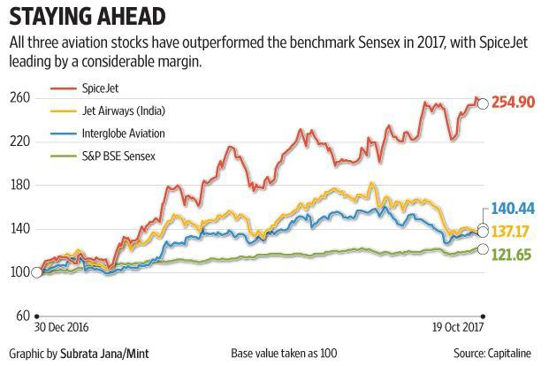 All the three aviation stocks have outperformed the benchmark Sensex in 2017 so far, with SpiceJet shares leading by a substantial margin. Graphic by Subrata Jana/Mint