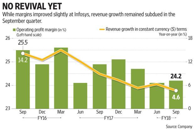 Infosys maintained the operating margin guidance at 23-25% for the full year and indicated growing traction of new services (including digital and cloud services). Graphic: Subrata Jana/Mint