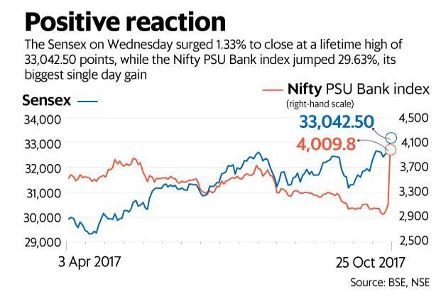 Nifty opens flat, Sensex hovers around 33K; PNB, SBI, BoB top gainers