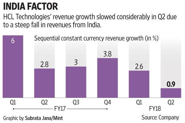 According to analysts, a large part of HCL Technologies' guided growth for the full year is likely to be contributed by acquisitions made earlier. Graphic: Subrata Jana/Mint