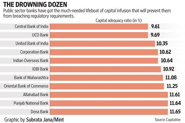 PSU banks were sitting on a bad loan pile of Rs7 trillion as of June and this would have swelled further as of September. Graphic: Subrata Jana/Mint