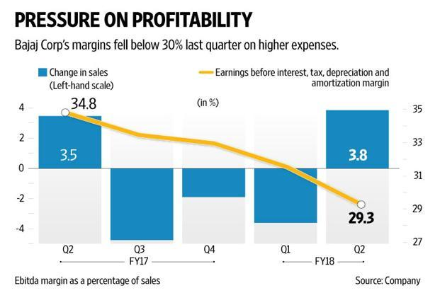 Bajaj Corp's revenues increased by a sub-par 3.8%, and profit dropped 13% on higher expenses and margin compression. Graphic: Naveen Kumar Saini/Mint