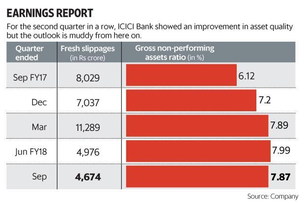 For the second quarter in a row, ICICI Bank showed an improvement on the NPA front, but the outlook is muddy from here on. Graphic: Mint