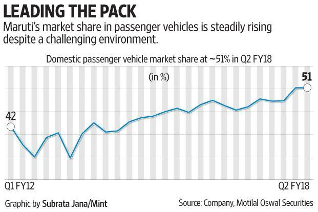 Maruti's October Sales Jump 10%, Utility Vehicle Sales Surge 30%