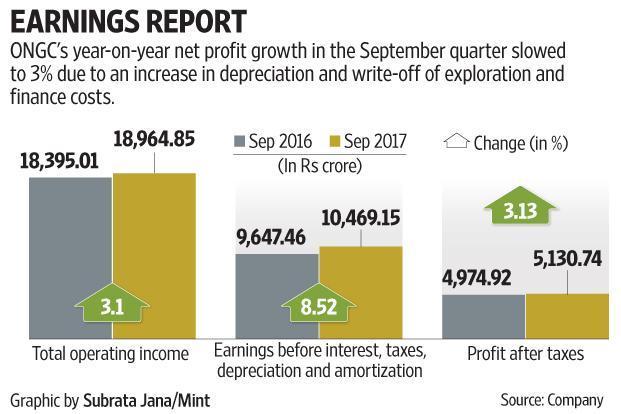 ONGC Q2 Profit at Rs 5130.74, Shares Surge 4%