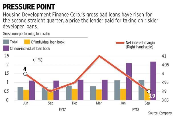 What is impressive is that HDFC managed to show strong growth at a time when GST and RERA had dampened the sector during the quarter. Graphic by Paras Jain/Mint