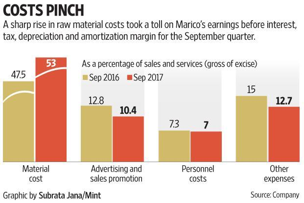 Marico's September quarter numbers are largely in line with Street expectations. Graphic: Subrata Jana/Mint