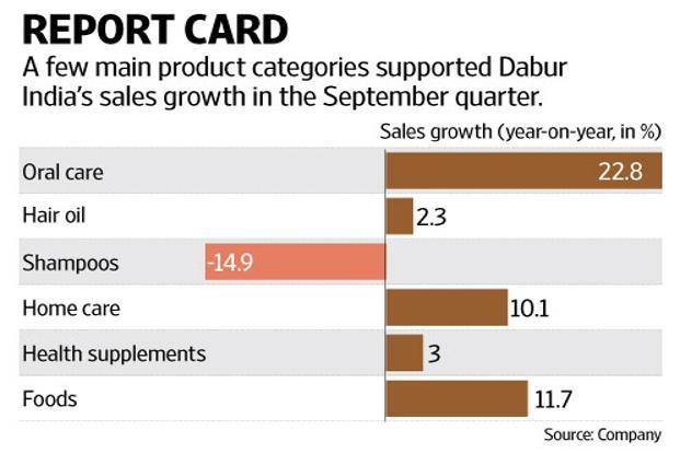 Dabur India's haircare business did not do well, and shampoo sales were hit as it pared down stocks in preparation for a relaunch. Graphic: Ajay Negi/Mint