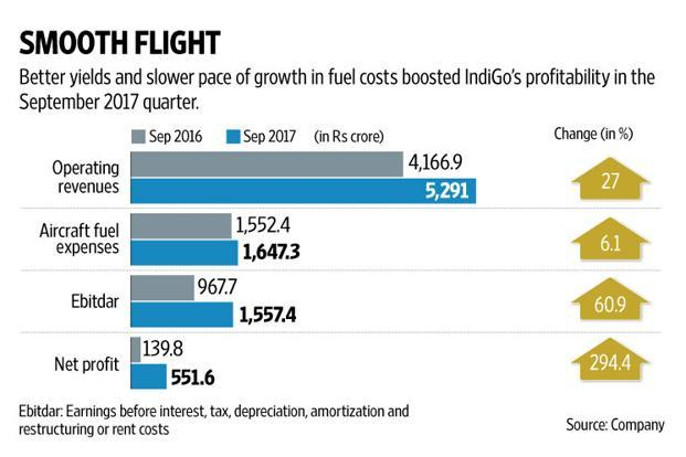 IndiGo's reported net profit surged almost fourfold to Rs551 crore. Graphic: Naveen Kumar Saini/Mint