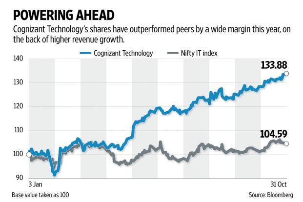 Cognizant reported an average 2.6% sequential growth in revenues for the seasonally strong September quarter. Graphic: Naveen Kumar Saini/Mint