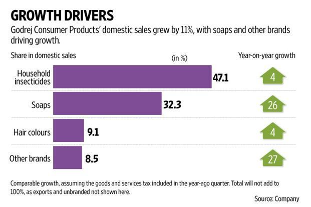 Godrej Consumer Products' profit numbers were not as much of a surprise. Graphic: Naveen Kumar Saini/Mint