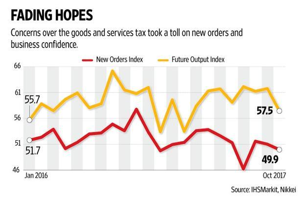 After expanding for the previous two months, the New Business Orders Index slipped into the contraction zone at 49.9 in October. Graphic: Naveen Kumar Saini/Mint