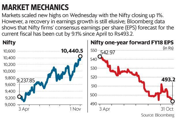 Market bull run snaps as Sensex, Nifty finish in the red