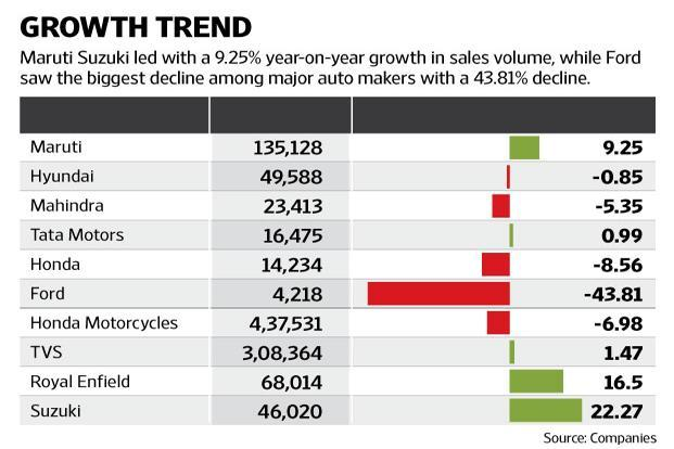 Auto firms in India count dispatches to dealerships as sales. Graphic: Mint