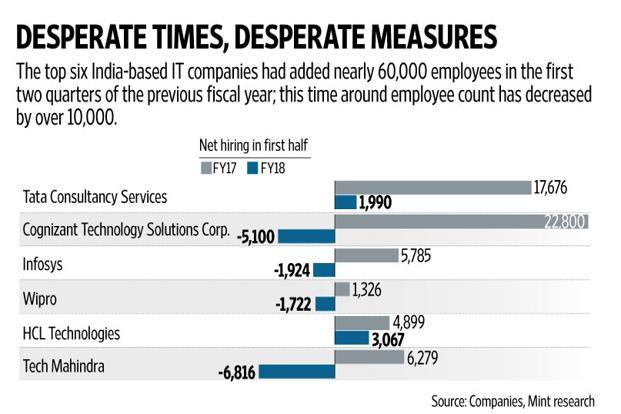 It's important to note that the low hiring numbers have nothing to do with an increase in the use of automation and artificial intelligence. Graphic: Naveen Kumar Saini/Mint