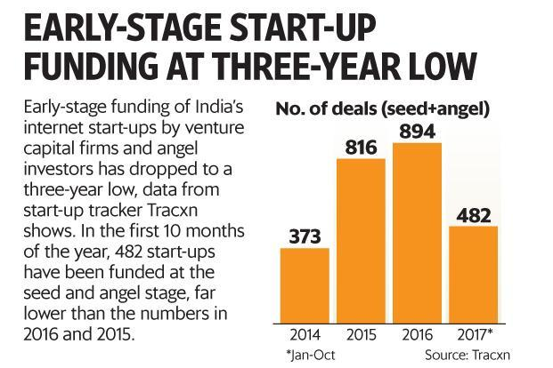 The sharp fall in seed and Series A funding indicates VCs and late-stage investors will have few attractive start-ups to back next year. Graphic: Paras Jain/Mint