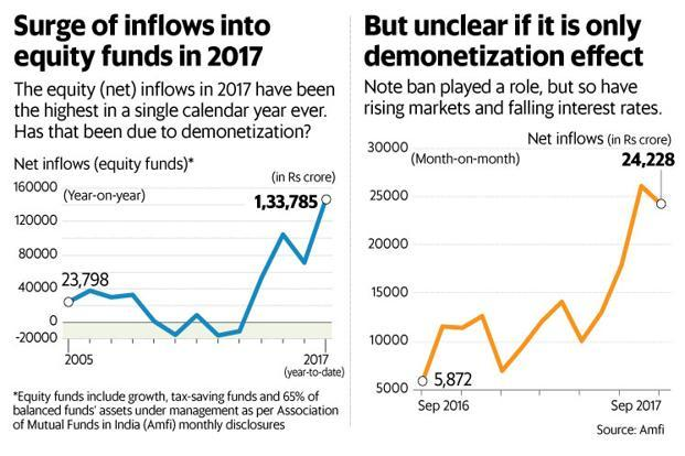 The fall in bank fixed deposit rates on account of a surge of funds in bank accounts after demonetisation also helped mutual funds inflows. Graphic:Paras Jain/Mint