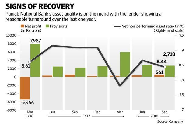 Punjab National Bank shares closed 5% higher on Friday, a day the benchmark indices gained only 1%, which came on top of a massive 36% increase after the announcement of bank recapitalization by the government. Graphic by Naveen Kumar Saini/Mint