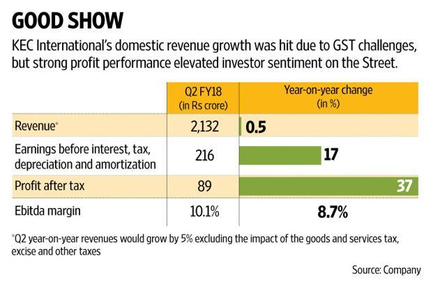 KEC International's operating profit at Rs216 crore jumped 17%, satisfying investors, whose forecasts were a bit lower. Graphic: Naveen Kumar Saini/Mint